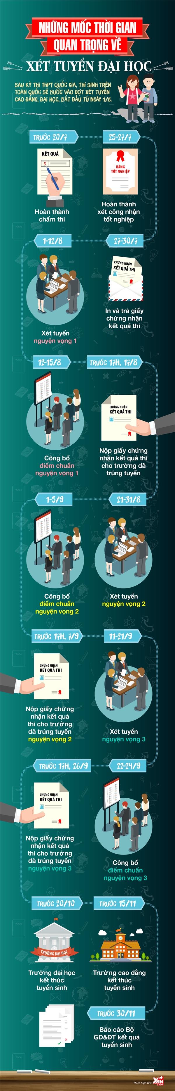 Infographic: Những mốc thời gian xét tuyển ĐH 2016 nhất định phải biết