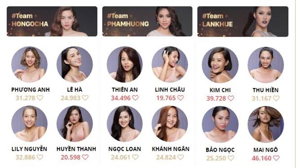 Tuy nhiên, tại The Face Vietnam có hẳn quyền bình chọn từ khán giả để cứu thí sinh. Hiện tại, Mai Ngô và Kim Chi đội Lan Khuê đang dẫn đầu. Vì thế, nhiều khả năng đội giải vàng Siêu mẫu Việt Nam 2013 sẽ góp mặt trong đêm chung kết với chiếc vé cuối cùng từ tình yêu thương của khán giả.