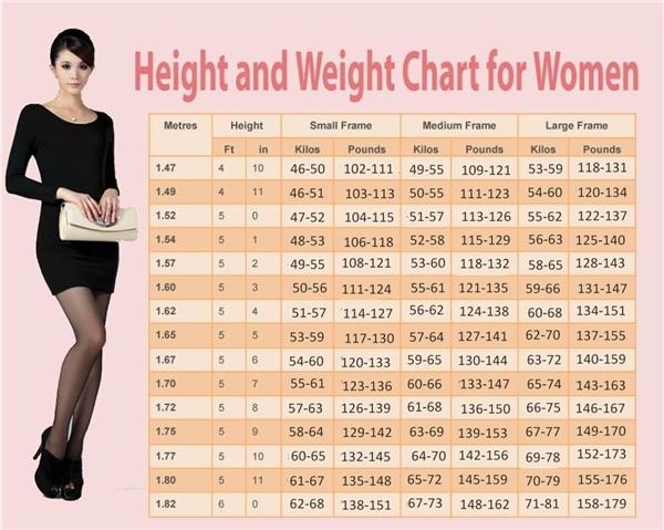 Những con số này đã được các chuyên gia nghiên cứu, đo lường, đánh giá sau khi đã xem xét những yếu tố như chiều cao, trọng lượng cơ thể, mật độ xương và các yếu tố khác. (Ảnh: trendingpost)