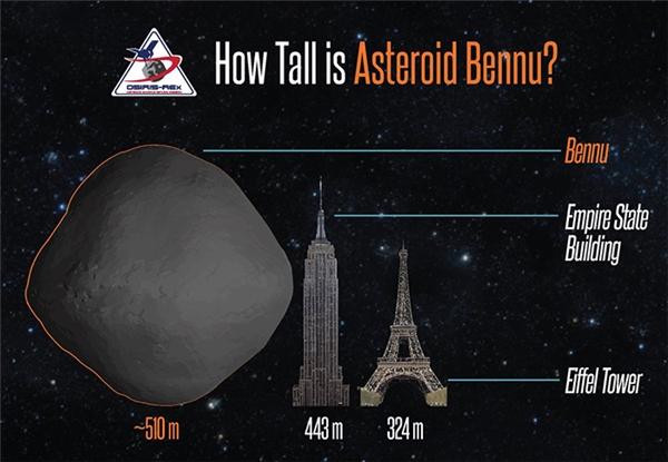Bennu có đường kính hoảng 510m, lớn hơn cả Tháp Eiffel và Tòa nhà Empire State.