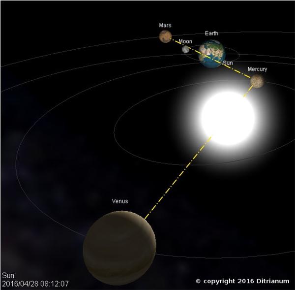 Một trong những hình ảnh mà Hoogerbeets sử dụng để minh chứng cho luận điểm vị trí của các hành tinh có thể gây ra động đất