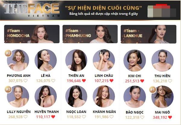 """Tính đến thời điểm hiện tại, Mai Ngô - thí sinh đội Lan Khuê đang là người dẫn đầu với số lượt bình chọn gần 350.000. Xếp thứ hai là thí sinh Phí Phương Anh đội Hồ Ngọc Hà với con số cũng không kém phần ấn tượng: 307.075 lượt bình chọn. Người """"khóa"""" top 3 ở phần bình chọn trong thời điểm hiện tại là Lilly Nguyễn, cũng thuộc đội Hồ Ngọc Hà. Điều này ít nhiều cho thấy khả năng được quay lại The Face Vietnam 2016 của Mai Ngô là rất cao. Nhưng trong một bài phỏng vấn gần đây, Lan Khuê lại cho rằng """"30 chưa phải là Tết"""" nên không thể chắc chắn được điều gì."""