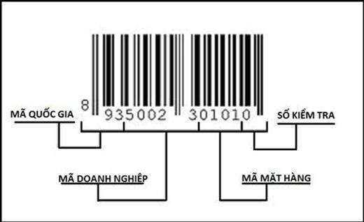 Mã vạch bao gồm mã quốc gia, mã doanh nghiệp, mã mặt hàng và số kiểm tra.