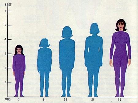 Thay đổi chiều cao ở nữ. (Ảnh: internet)
