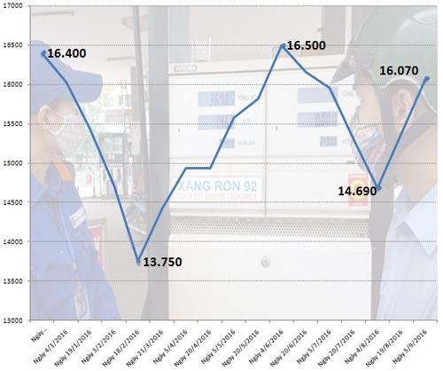 Diễn biến giá bán lẻ xăng RON 92 từ đầu năm đến nay.