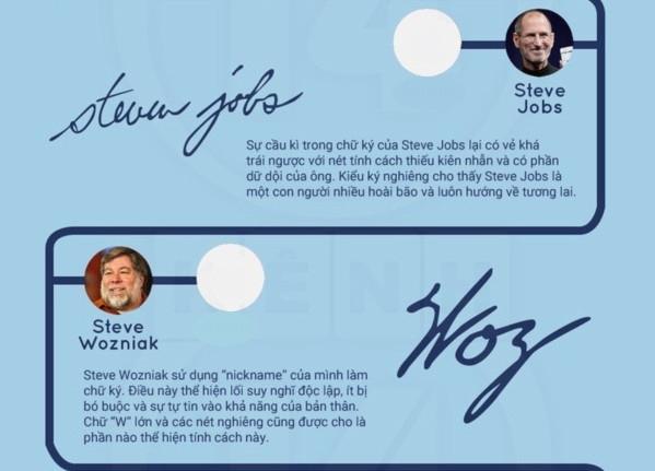 Chữ kí của Steve Job và Steve Wozniak thể hiện tính cách của từng người.