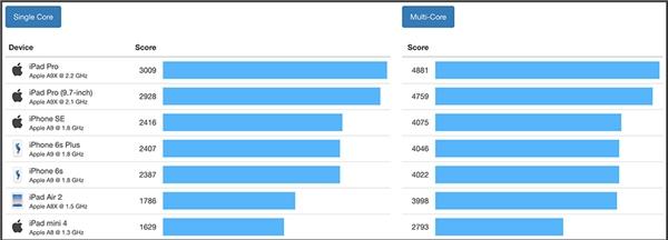 So sánh vi xử lí của một số dòng sản phẩm của Apple. (Ảnh: internet)