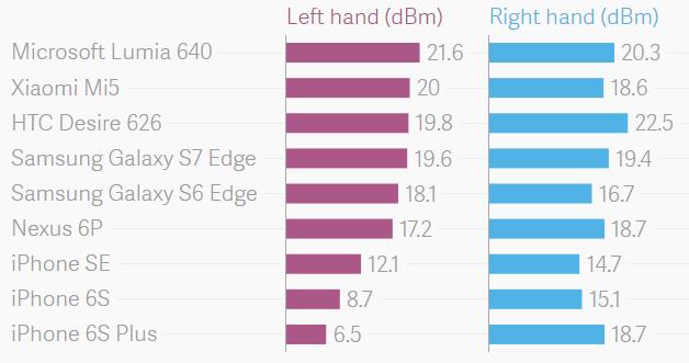 Chất lượng tín hiệu cuộc gọi của iPhone 6s/ 6s Plus có sự khác biệt rõ rệt khi sử dụng bằng tay trái (màu hồng) và tay phải (xanh). (Ảnh: internet)