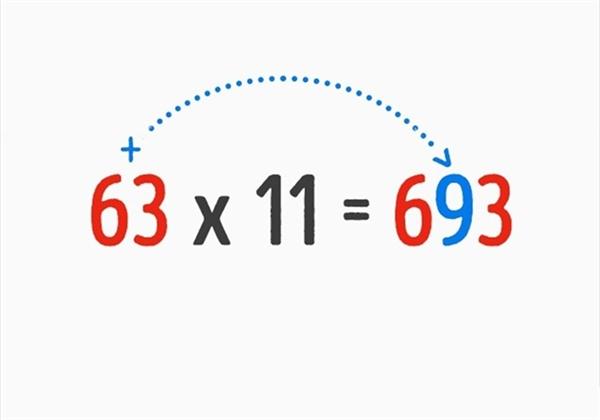 Với phép tính ab x 11, kết quả lần lượt bao gồm các chữ số a (a + b) b. Nếu (a + b) > 10, ta chỉ lấy phần đơn vị rồi cộng thêm 1 vào chữ số hàng trăm của kết quả. Ví dụ, 74 x 11, 7 (7 + 4) 4, tích sẽ là 814.