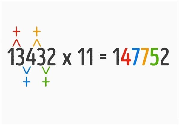 Quy tắc tính nhẩm cộng từng cặp chữ số của thừa số thứ nhất trong phép nhân với số 11 cũng được áp dụng tương tự cho phép tính phức tạp hơn.