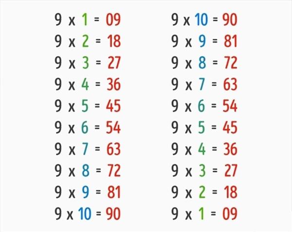 Cách nhớ bảng cửu chương 9 rất đơn giản, lần lượt tăng chữ số đầu tiên 1 đơn vị và giảm 1 đơn vị ở chữ số thứ 2.