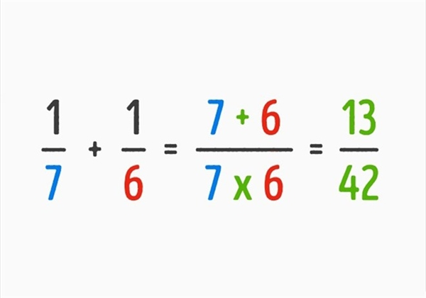 Với bí quyết này, cách tính tổng hai phân số khác mẫu số không còn quá phức tạp. Với phép tính tổng hai phân số khác mẫu số nhưng cùng có tử số là 1, bạn cũng có thể áp dụng nó: 1/8 + 1/9 = (9 + 8)/9 x 8 = 17/72.