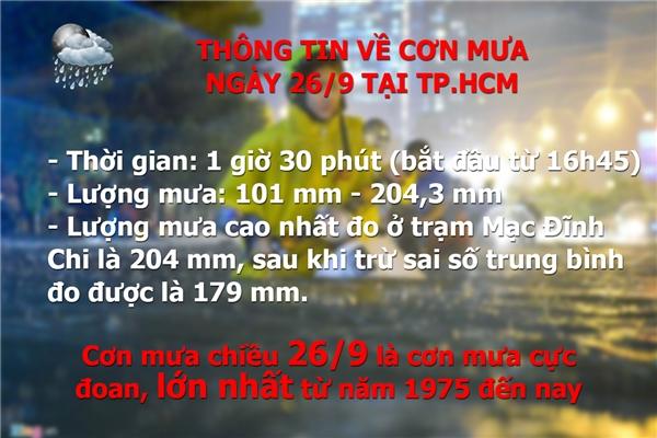 Cơn mưa chiều 26/9 là cơn mưa cực đoan, lớn nhất trong vòng 40 năm qua tại TP.HCM (Số liệu dựa trên công bố của Trung tâm Khí tượng thuỷ văn Nam Bộ)