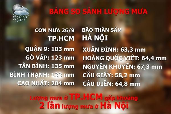 Lượng mưa trong cơn mưa ngày26/9 ở TP.HCM nhiều gấp 2 lần cơn bão số 3 - bãoThần Sấm ở Hà Nội vào hồi tháng 8. Cơn bão Thần Sấmcó cường độ rất mạnh, gió giật cấp 10-12, gây mưa lớn và khiến nhiều nơi tại Hà Nội rơi vào cảnh ngập lụtnhiều nơi (Số liệu dựa trên công bố của Trung tâm Khí tượng thuỷ văn Trung ương)