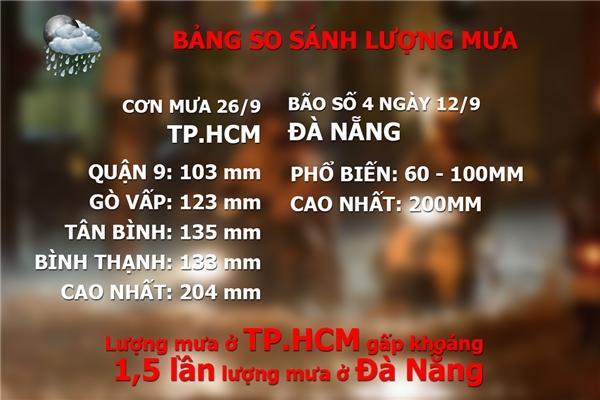 Lượng mưa trong cơn mưa ngày 26/9 ở TP.HCM nhiều gấp khoảng 1,5lần cơn bão số 4 ở Đà Nẵng. (Số liệu dựa trên công bố của Trung tâm Khí tượng thuỷ vănTrung ương).