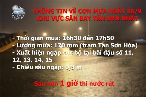 Khu vực sân bay Tân Sơn Nhất cũng chịu ảnh hưởng nặng nề từ cơn mưa. (Số liệu theo công bố củaTrung tâm chống ngập TP.HCM).