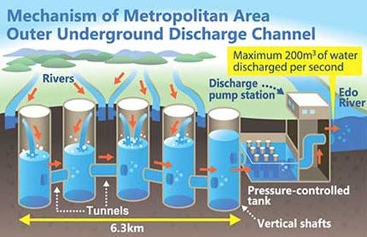 Sơ đồ hệ thống hoạt động cống ngầm G-Cans.