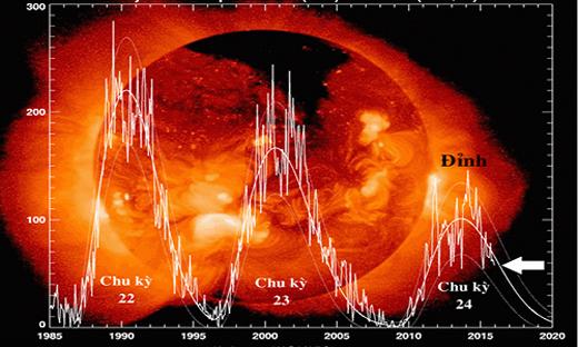 Số lượng vết đen trong chu kìhoạt động của Mặt Trời hiện nay đang có xu hướng ngày càng giảm xuống.