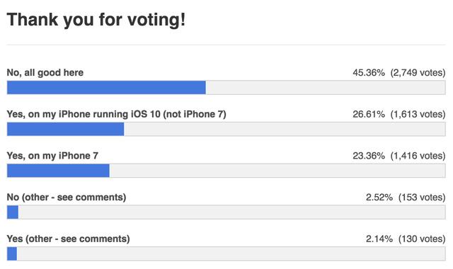 Kết quả khảo sát trên9to5Mac.