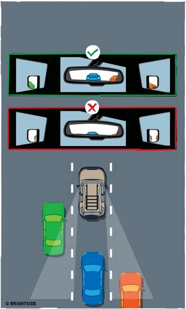 Điều chỉnh gương chiếu hậu vào đúng tầm nhìn: Để loại trừ mọi điểm mù xung quanh chiếc xe của mình (đặc biệt là ô tô), bạn cần điều chỉnh gương chiếu hậu làm sao để bạn có thể nhìn thấy mọi góc khuất ở đằng sau và hai bên hông xe. Mỗi khi ngồi lên xe là bạn phải điều chỉnh ngay cho hợp với chiều cao và tầm nhìn của mình, và điều chỉnh từ vị trí ngồi lái xe.