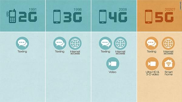 5G sẽ là thế hệ thứ năm của công nghệ mạng không dây. (Ảnh: internet)
