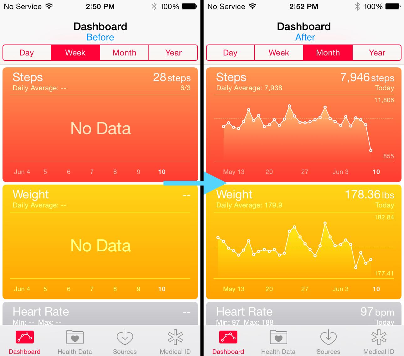 Ứng dụng sức khỏe Apple Health sẽ bị mất dữ liệu khi nâng cấp lên iOS 10.1. (Ảnh: internet)