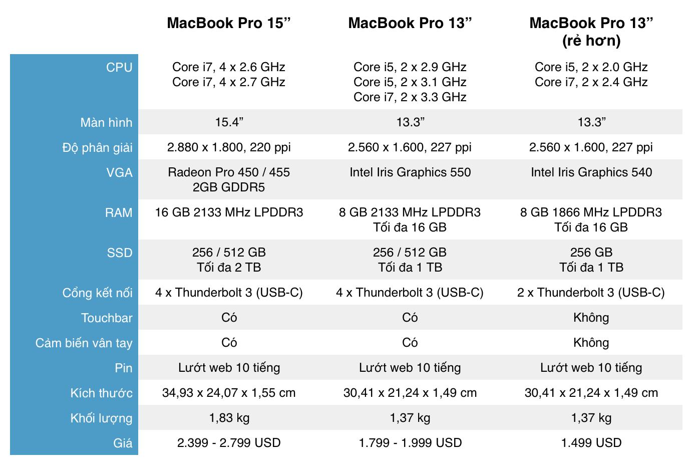 Cấu hình chi tiết mẫu MacBook Pro 2016. (Ảnh: internet)