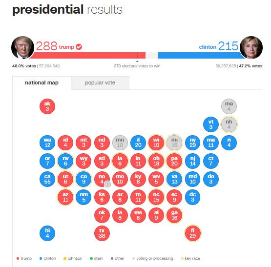 Kết quả cuộc bầu cử chung cuộc trên giao diện trang CNN. (Ảnh chụp màn hình)