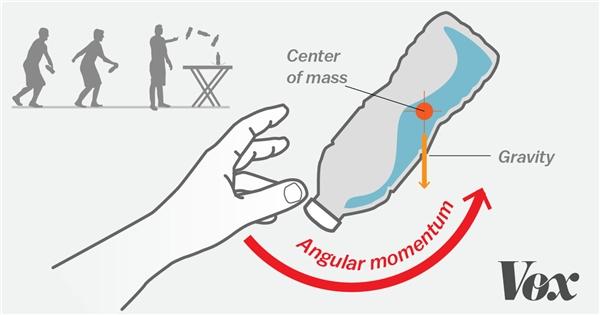 Hình ảnh giải thích nguyên tắc hoạt động của trào lưu ném chai nước.(Ảnh: Vox)