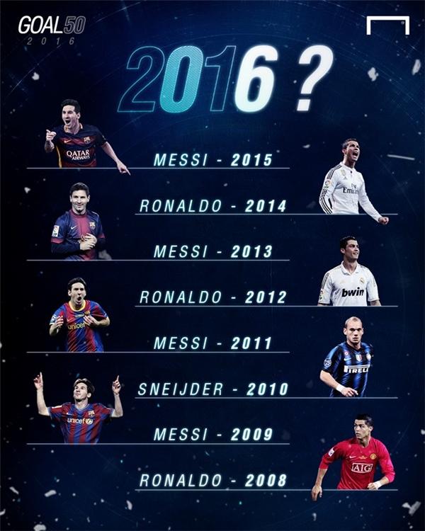 Goal 50 là giải thưởng thường niên được tổ chức dựa trên lá phiếu của các nhà báo của Goal.com cùng người hâm mộ trên toàn thế giới. Ronaldo và Messi là hai cái tên thay nhau nhận giải thưởng này trong nửa thập kỷ vừa qua.