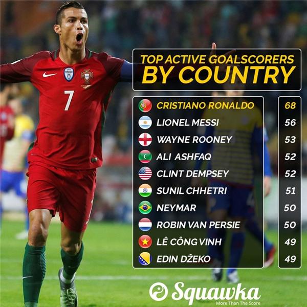 Thống kê của Squawka cho thấy Lê Công Vinh hiện đang là chân sút có thành tích ghi bàn tốt thứ 9 cho đội tuyển quốc gia hiện vẫn còn đang thi đấu.