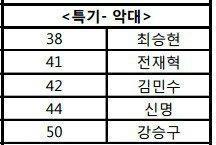 Tên thật của T.O.P xuất hiện trong danh sách được công bố bởi Cơ quan Cảnh sát Hàn quốc vào ngày 14/11, vị trí thứ 38.