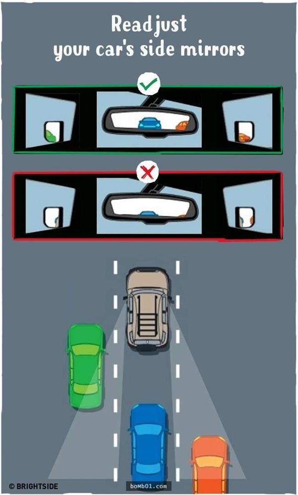 Cùng với việc gia tăng lưu lượng xe cộ, vấn đề an toàn cũng cần được chú ý hơn. Người điều khiển xe cần phải chú ý gương chiếu hậu, điều chỉnh góc nhìn cho phù hợp để đảm bảo an toàn cho bản thân và gia đình mình.