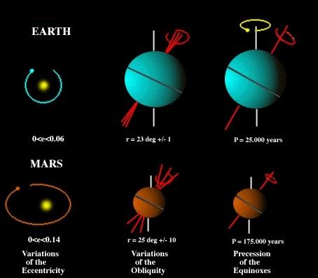 """Ngoại lực từ Mặt trăng giúp Trái Đất """"yên vị"""" quay theo trục cố định."""