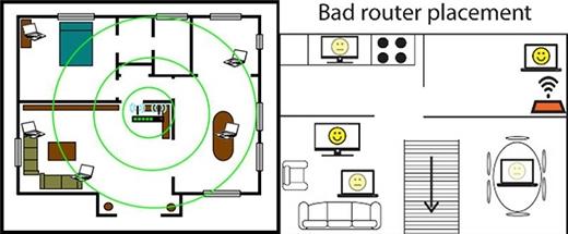 Tham khảo hình này để tìm ra địa thế hợp lý nhất cho cục Router nhà bạn