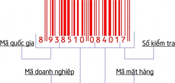 Cấu tạo của mã vạch sản phẩm.