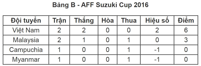 Kết quả Bảng B giải AFF Cup 2016.