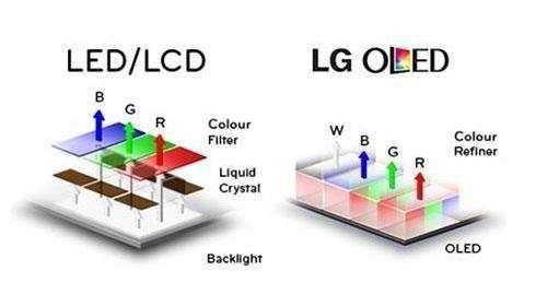Màn hình OLED sẽ cho chất lượng hình ảnh cao hơn loại màn hình thông thường. (Ảnh: internet)
