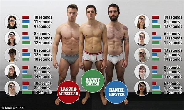 Khi xét đến thời gian nhìn, có một phụ nữ chỉ liếc qua Daniel đúng 7s, trong khi với Danny là 15 giây.