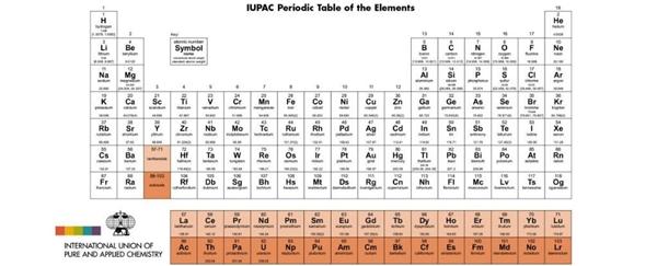 Bảng tuần hoàn hóa học hoàn chỉnh.