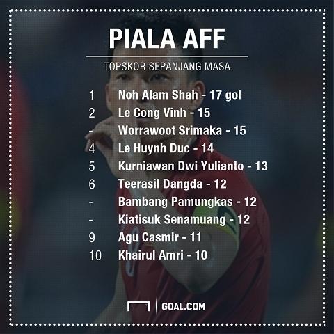 Công Vinh vượt mặt tiền bối Lê Huỳnh Đức với 15 bàn thắng.
