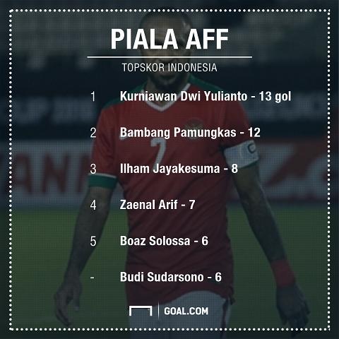 Bảng xếp hạng các cầu thủ ghi nhiều bàn thắng tại AFF Cup.