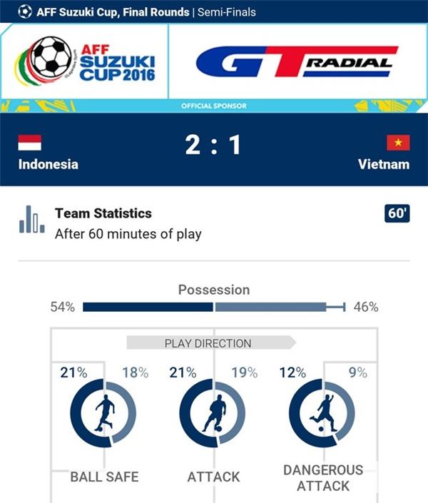 Trậnđấu kết thúc với tỉ số 2-1 nghiêng về Indonesia.