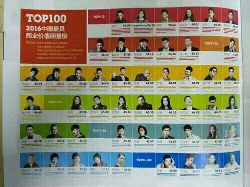 Top 100 nghệ sĩ có giá trị về mặt thương mại do Tuần san kinh tế tài chính Trung Quốc bình chọnđăng tải trên trang Sina
