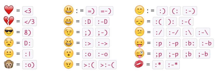 Emoji và kí tự thay thế thường được dùng. (Ảnh: internet)