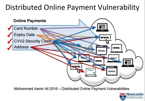 Hacker sẽ thu thập dữ liệu trên nhiều website khác nhau để có được thông tin thẻ tín dụng. (Ảnh: internet)