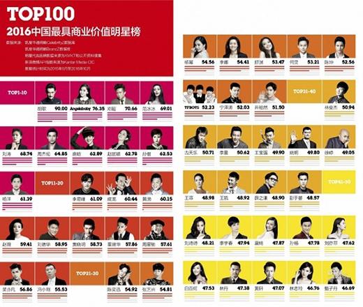 Top 30 của bảng xếp hạng giá trị thương mại.