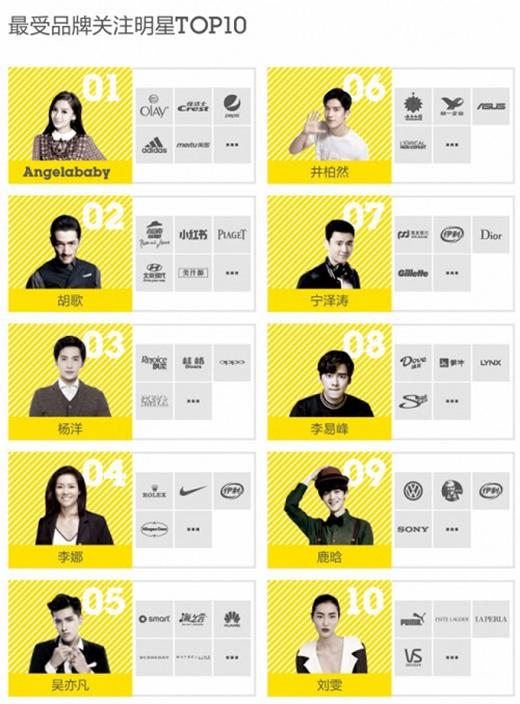 Hồ Ca, Angela Baby, Dương Dương, Lý Dịch Phong xuất hiện trong top đầu các ngôi sao được các thương hiệu chú ý.