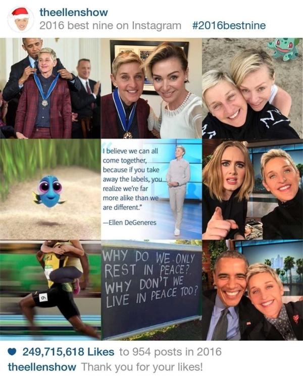 Với những bức ảnh chụp với cựu Tổng thống nước Mỹ Barack Obama và người bạn đời,Ellen DeGeneres nhận 249.715.618 lượt like với 954 post trong năm qua.