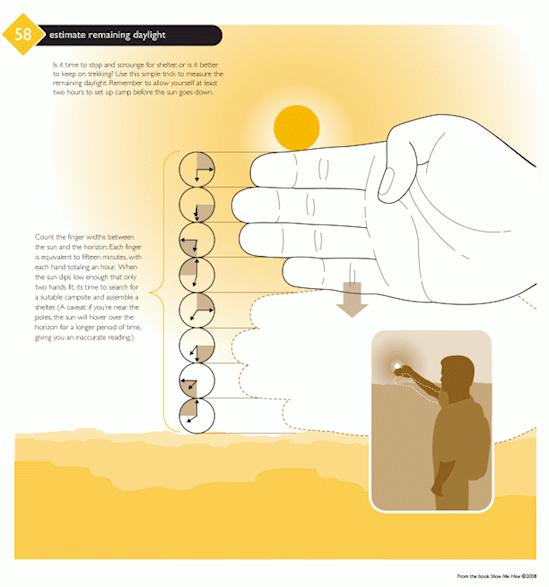 Nếu không có đồng hồ, bạn cũng có thể tính toán thời gian trời sẽ tối với những đốt ngón tay. Cách làm như sau: Sải hết cỡ cánh tay, điều chỉnh nó sao cho 4 ngón tay (không có ngón cái) vừa đủ chạm vào phần dưới của mặt trời. Mỗi khi mặt trời lặn xuồng quá 1 ngón tay là 15 phút đã trôi qua. Những ngón tay còn lại là số thời gian trời còn sáng.